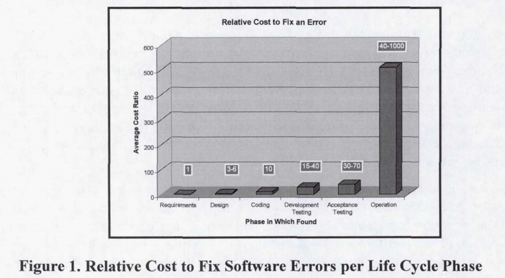 A graph of relative costs to fix software errors per life cycle phase.