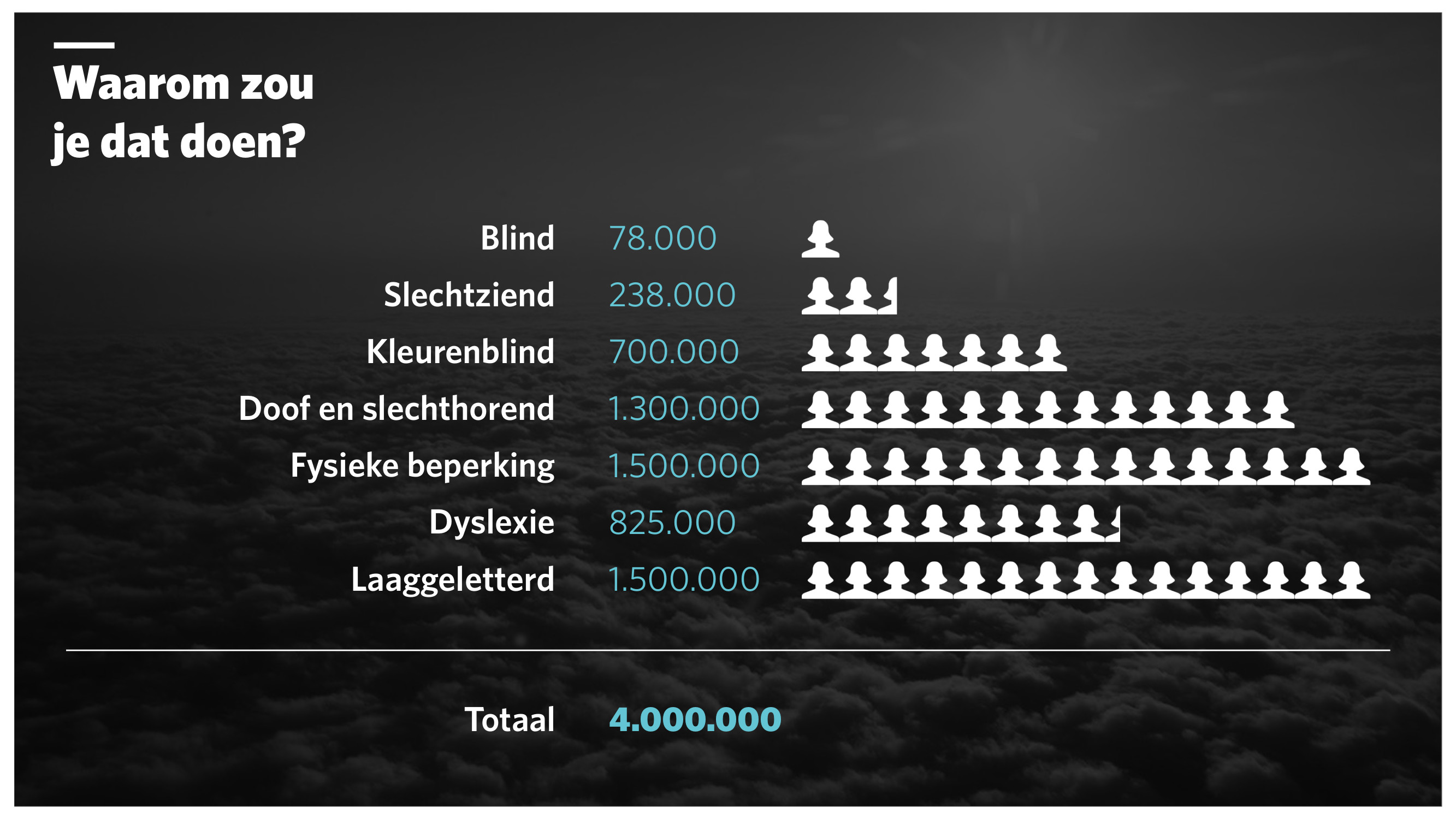 A list of various impairments and the number of affected in the Netherlands. They sum up to 4 million people.