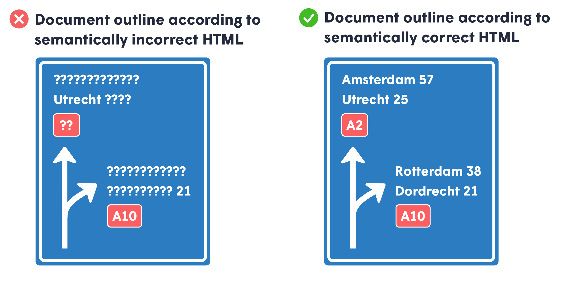 Example of how semantically incorrect HTML can be compared to a bad roadsign.