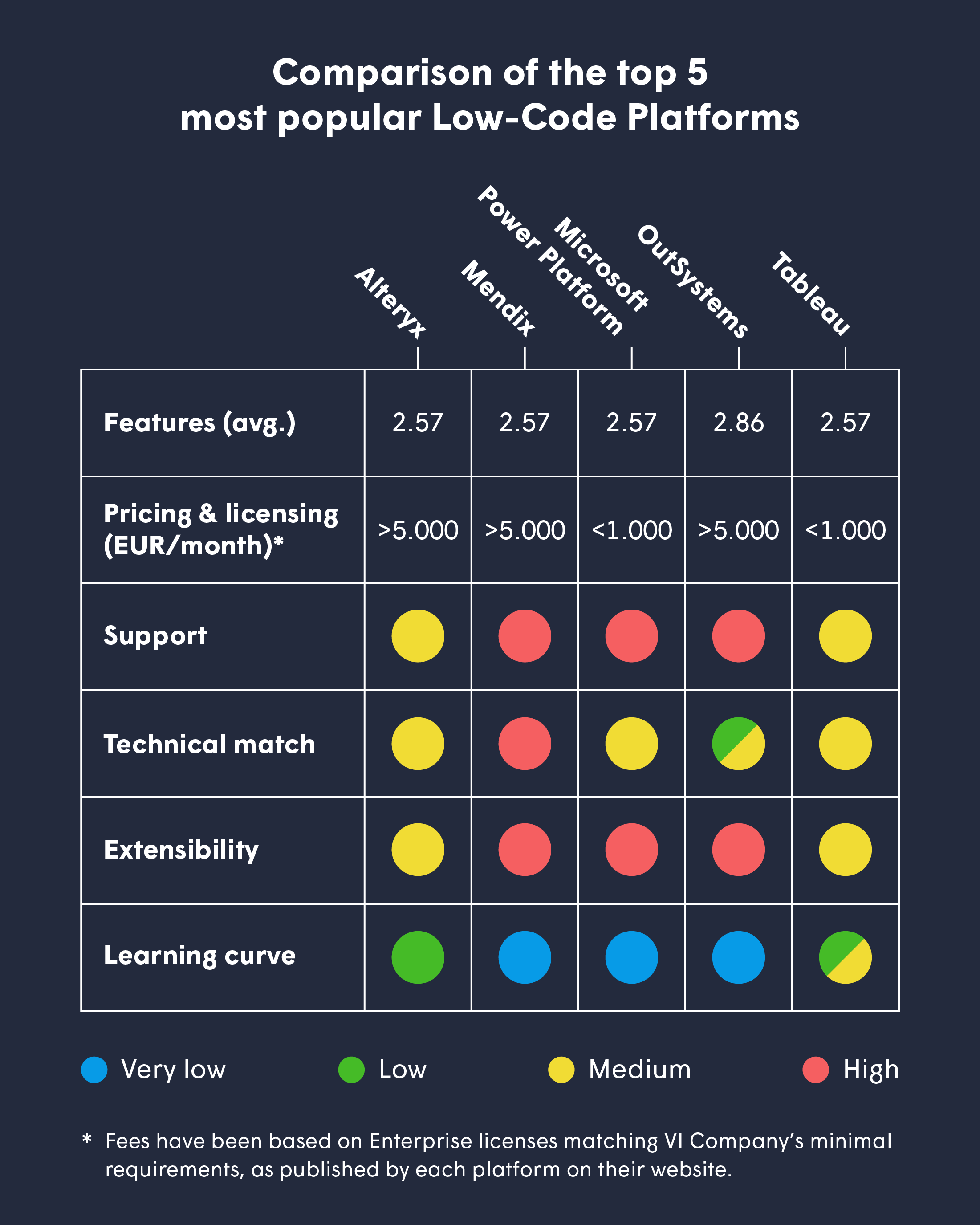 comparison of the top 5 most popular Low-Code Platforms