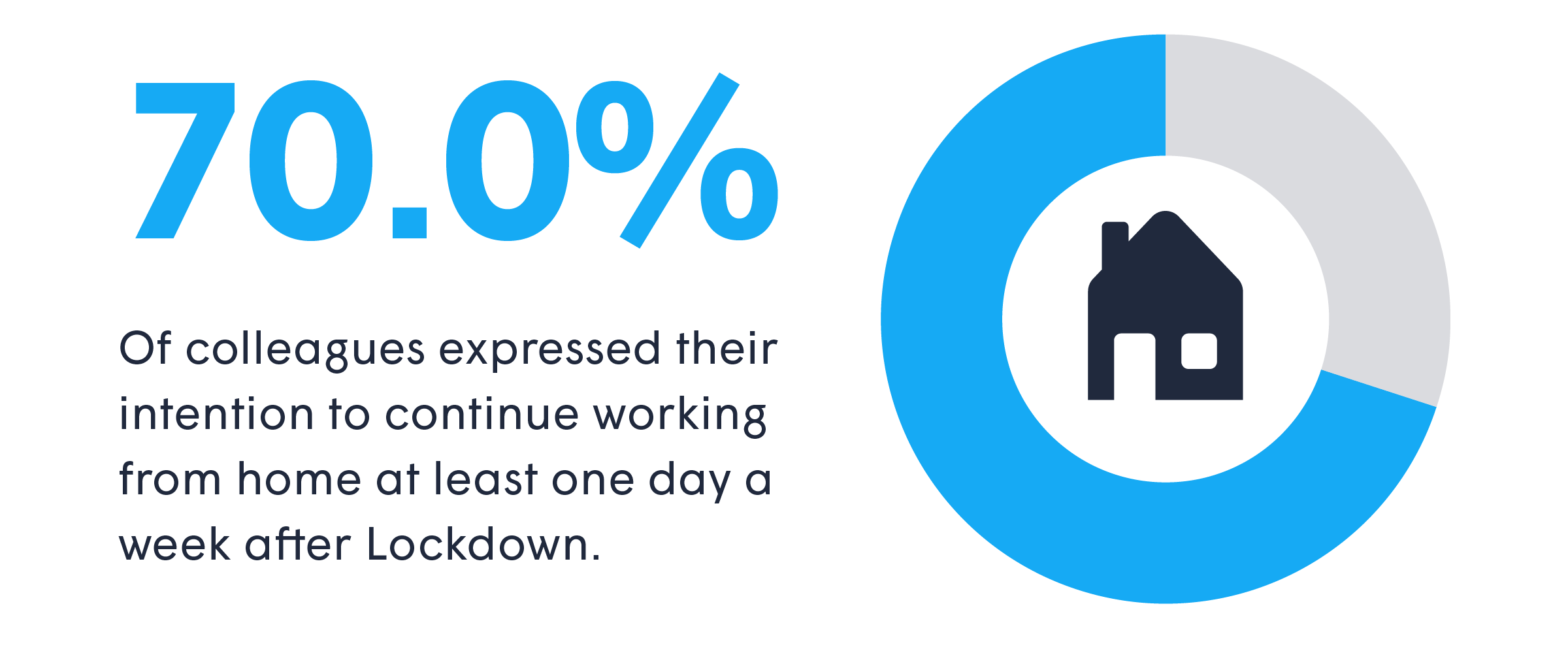 70 percent of colleagues intend to work from home